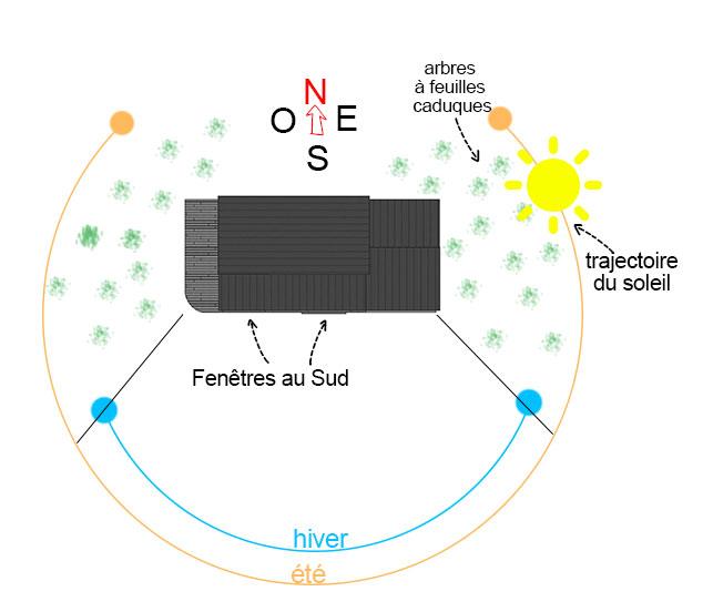 Bioclimatisme MOB