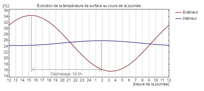 paroi perspirante : évolution de la température