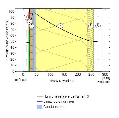 simulation de condensation
