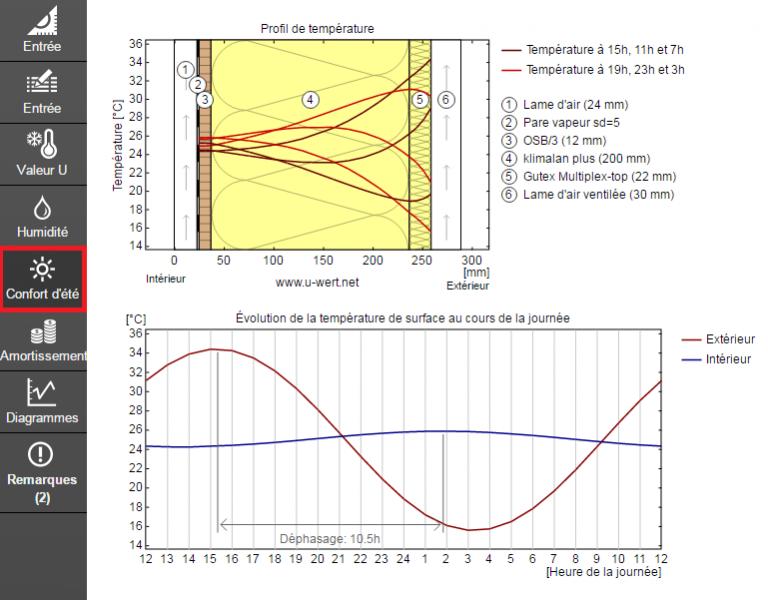 Simulation d'évolution de la température au cours de la journée