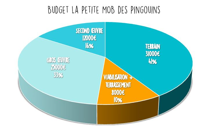 Budget pour l 39 auto construction de la maison comme un for Budget autoconstruction