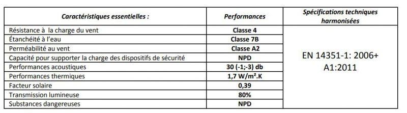 Déclaration performance Fenêtres aluminium