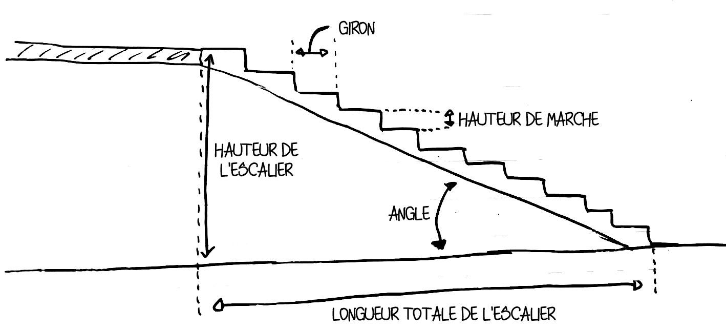 Largeur D Une Marche D Escalier calculatrice de marches d'escalier - calculette de blondel