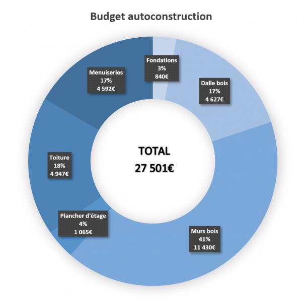 budget-autoconstruction