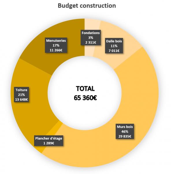 budget pour faire construire sa maison