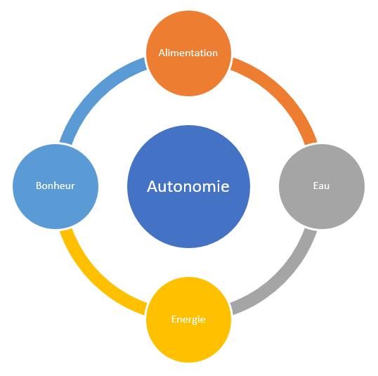 Les différents aspects de l'autonomie