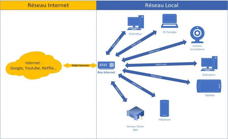 Impact des câbles réseaux sur la vitesse du réseau local et du réseau internet