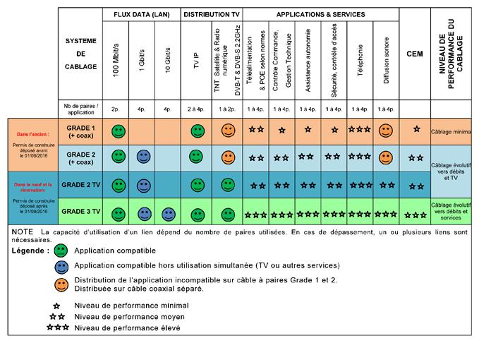 Tableau récapitulatif des grades réseau pour l'installation domestique