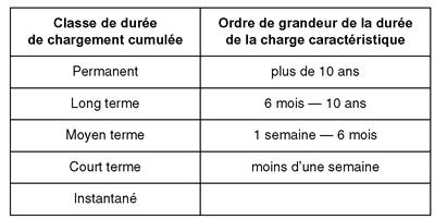 Tableau classe de durée de chargement - Eurocode 5