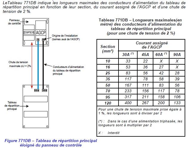 Tableau NFC 15-100 Chute de tension câble en cuivre