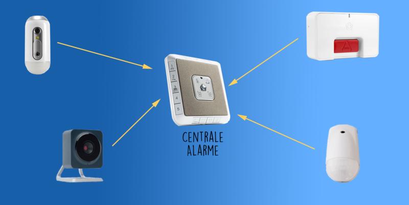 Système de sécurité avec centrale d'alarme