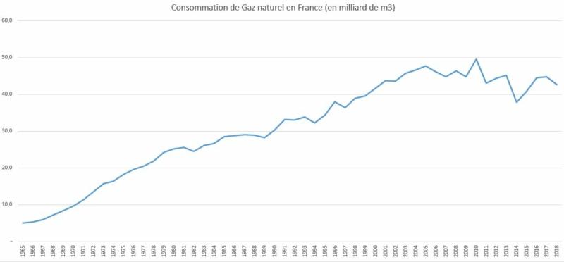Évolution de la consommation du gaz naturel en France