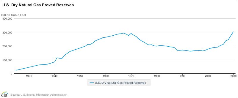 Réserves de gaz naturel au USA