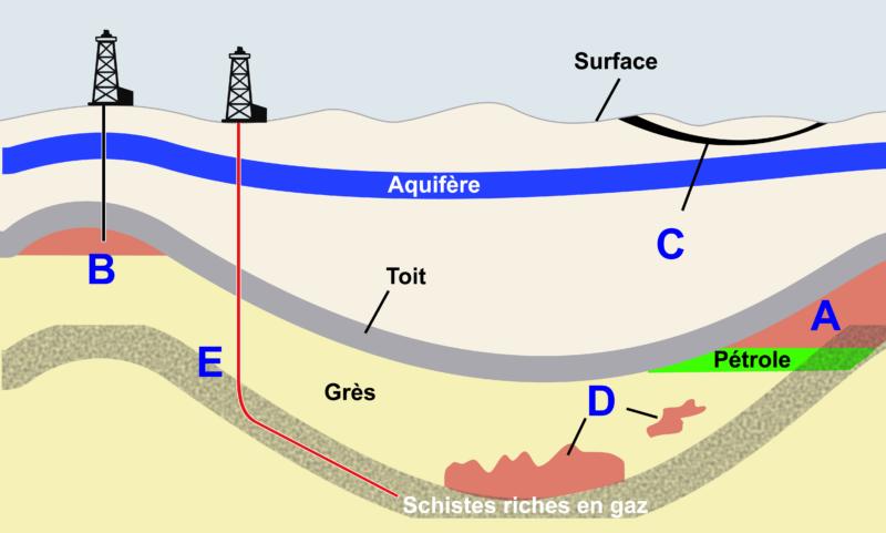 Formation du gaz naturel et localisation