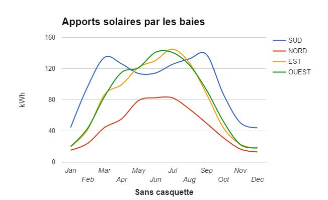 Courbes des apports solaires sur l'année en fonction de l'exposition des ouvertures